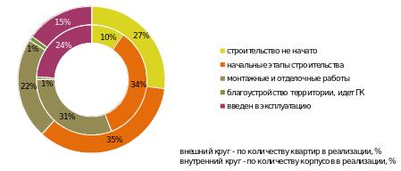 стадии строительства ЖК в Москве июль 2016