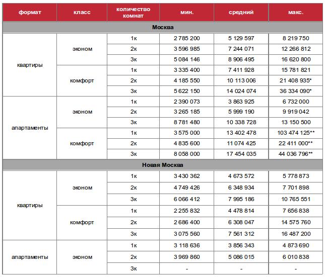 Бюджеты квартир и апартаментов в зависимости от количества комнат Москва апрель 2016