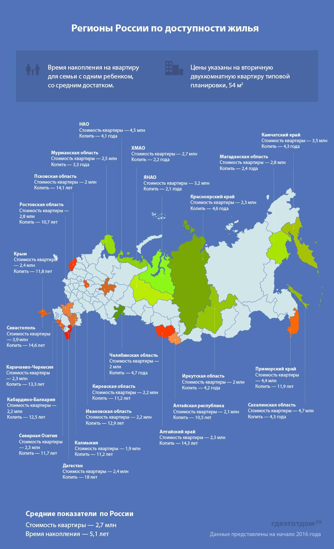 Рейтинг регионов по доступности жилья 2016