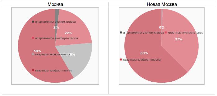 Структура предложения новостроек Москвы в апреле 2016 по классам и форматам
