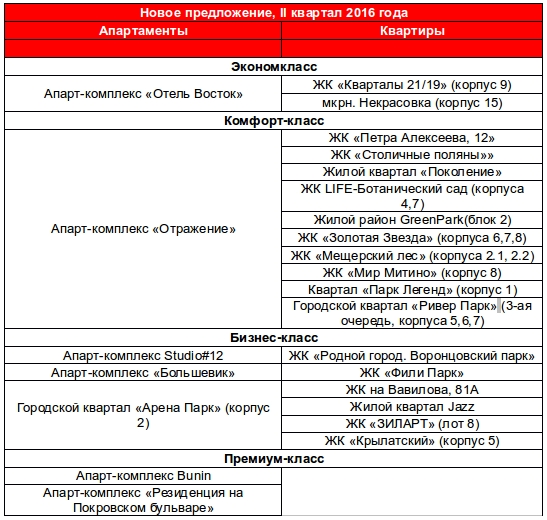 Предложение новостроек в Москве 2 квартал 2016