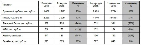 Показатели ЛСР