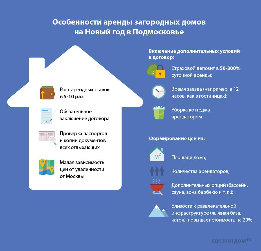 Как снять загородный дом на Новый год-2016 в Подмосковье