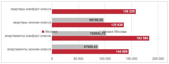 Средневзвешенные цены предложения в зависимости от класса и формата новостроек в Москве апрель 2016
