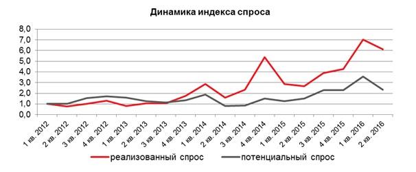 Динамика спроса на рынке новостроек Москвы 2 квартал 2016