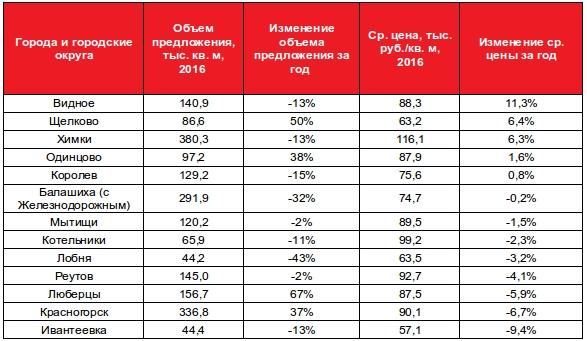 Динамика цен и объема предложения в городах Подмосковья