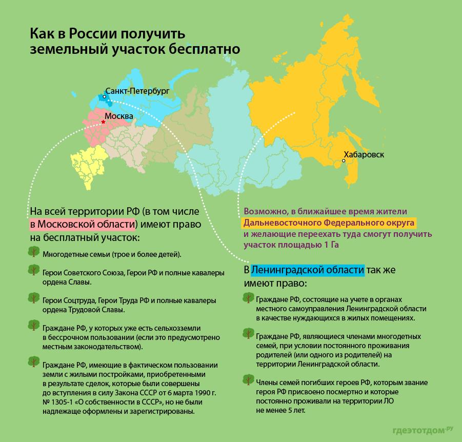 В каких регионах РФ можно получить участок бесплатно