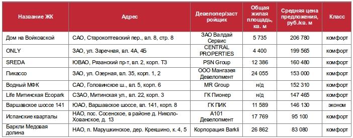Рынок новостроек Москвы август 2016