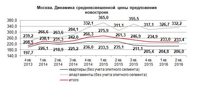 Динамика предложение на рынке новостроек Москвы 2 квартал 2016