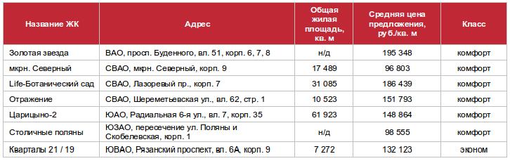 Вышедшие на рынок Москвы проекты и корпуса в апреле 2016 г