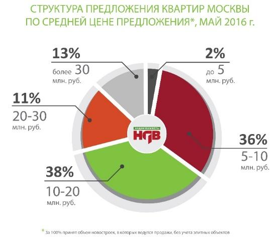 Стоимость новостроек в старых границах Москвы май 2016