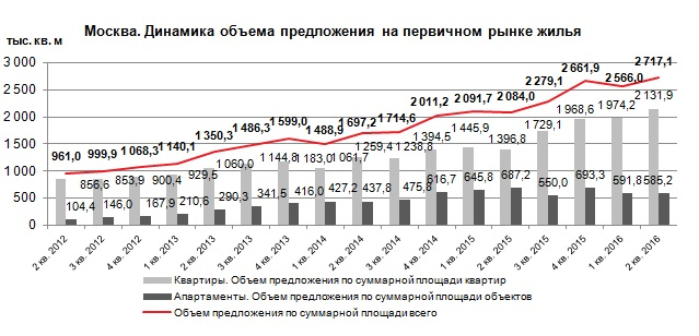 Динамика предложения на рынке новостроек Москвы 2 квартал 2016