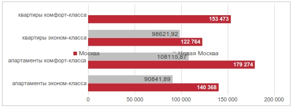 Рынок новостроек Москвы июль 2016