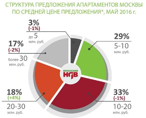 Структура предложения новостроек в Москве май 2016