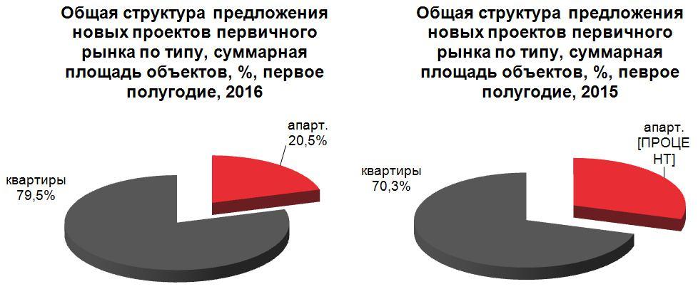 Новые проекты Москва 2016