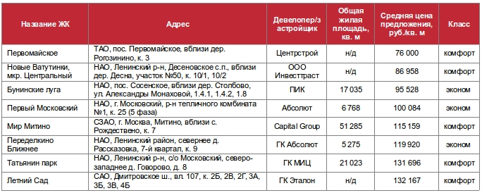 Рынок новостроек Москвы октябрь 2016