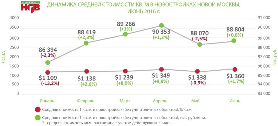 Стоимость новостроек в Новой Москве