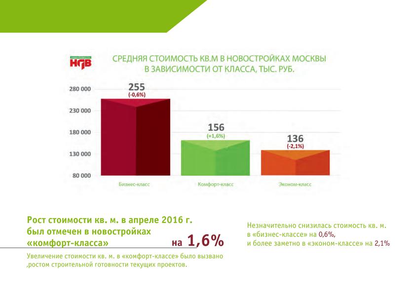 Рынок новостроек Старой Москвы апрель 2016