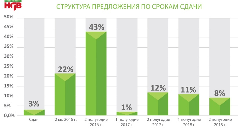 Структура предложения в Реутове по срокам июнь 2016