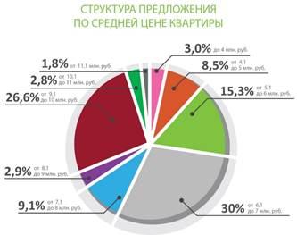 Структура предложения новостроек Реутова 2016