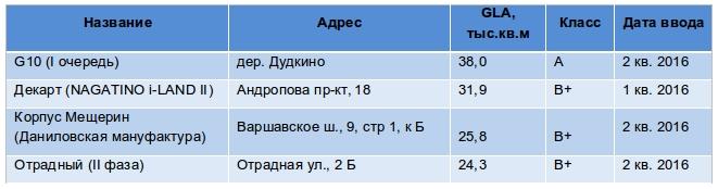 Примеры бизнес-центров, введенных в эксплуатацию в I полугодии 2016