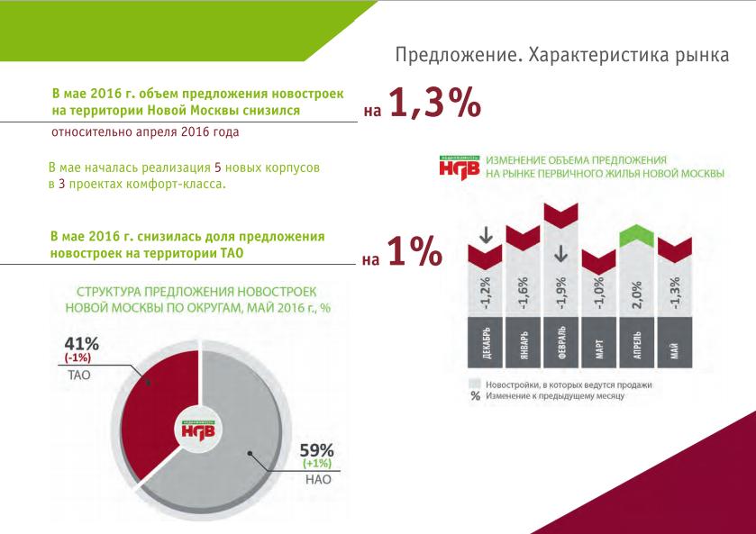 Рынок новостроек Новой Москвы май 2016