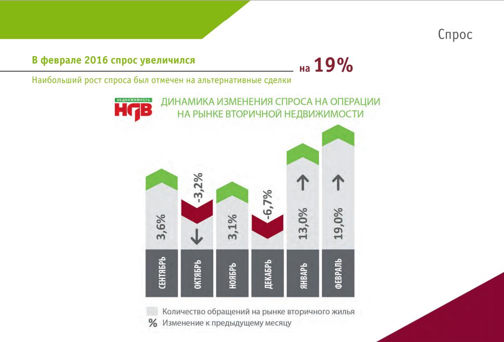 Краткий обзор ситуации на рынке вторичной недвижимости Москвы в феврале 2016 года