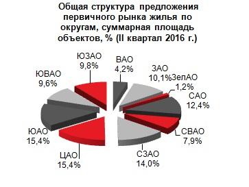 Структура предложения новостроек в Москве 2 квартал 2016