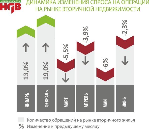 Вторичка Москва июнь 2016