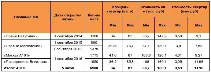 Школы Новой Москвы в ЖК к сентябрю 2016
