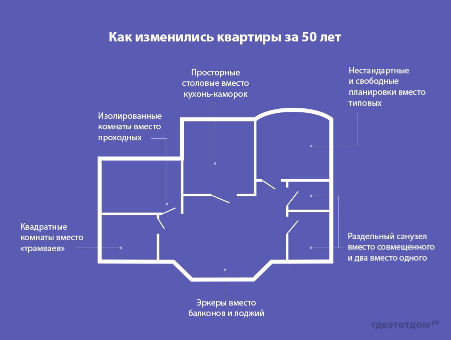 Как изменились квартиры за 50 лет