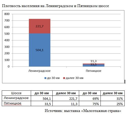 Плотность населения на Ленинградском и Пятницком шоссе