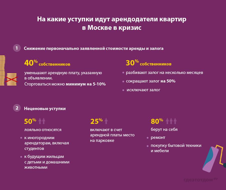 На какие уступки идут арендодатели квартир в Москве в кризис