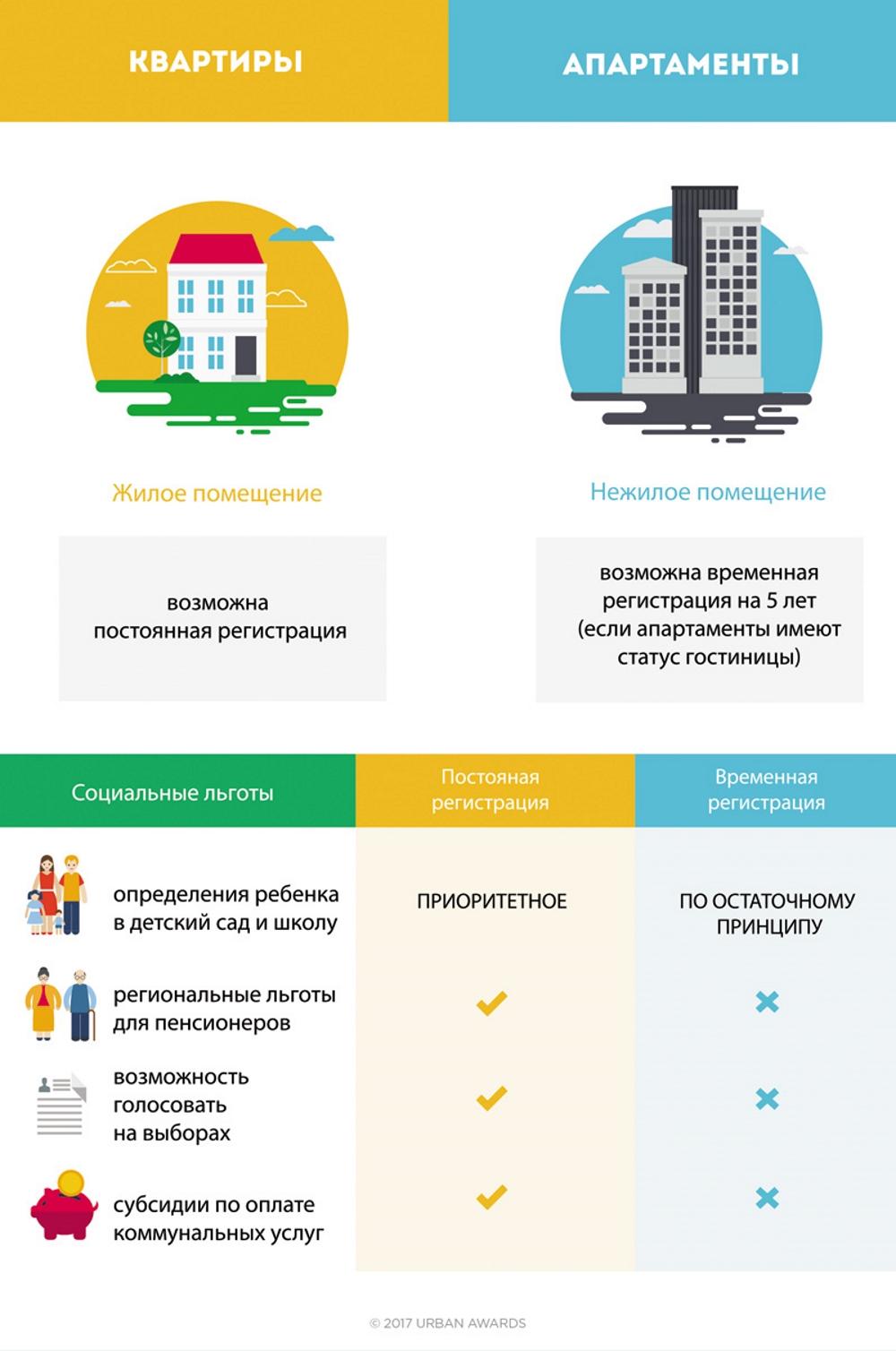 Отличия квартир и апартаментов