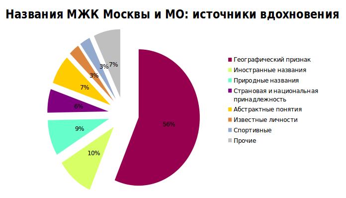 Названия МЖК Москвы и МО