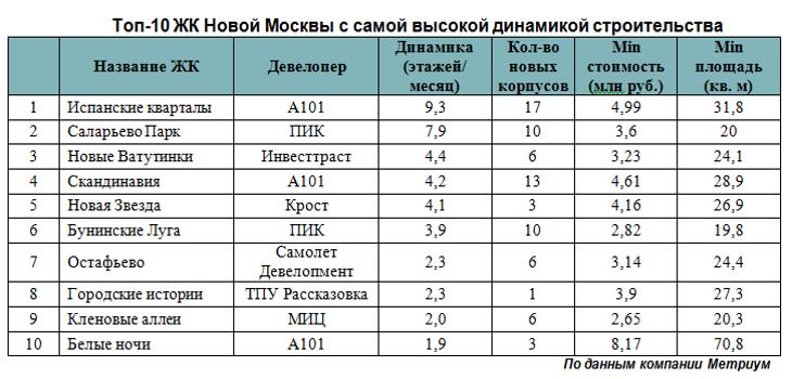Новостройки Новой Москвы: кто строится быстрее?