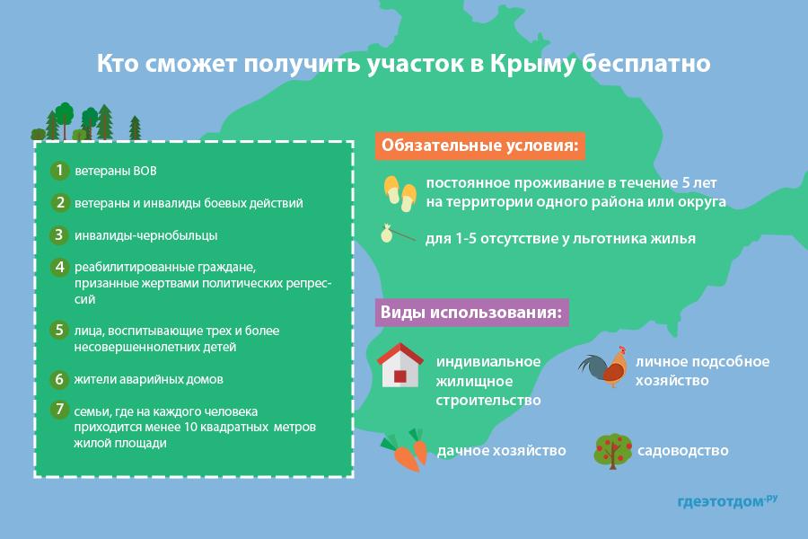 Кому положены бесплатные участки в Крыму